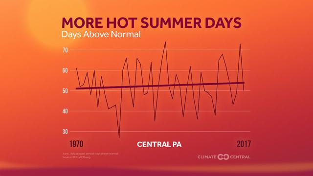 Hotter days