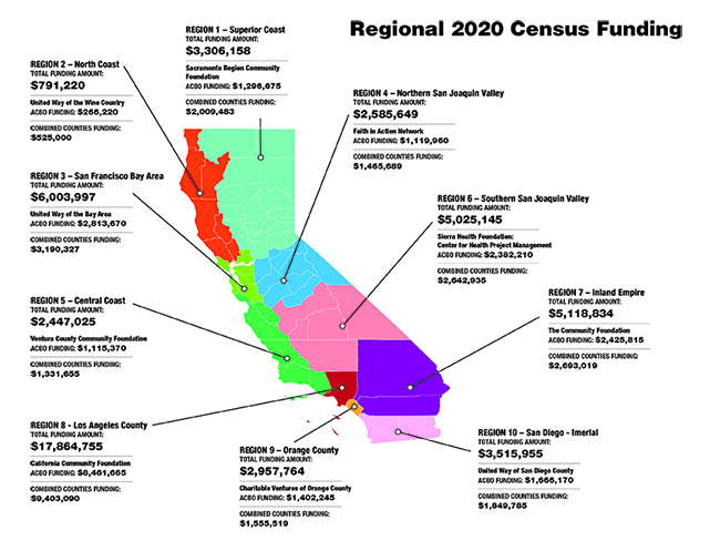CA Census 2020 Chart